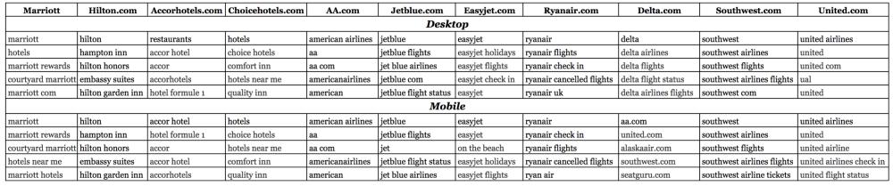Online Travel Metrics: traffic, marketing channels, mobile